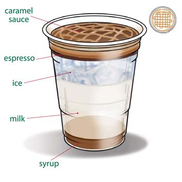 Starbucks Caramel Macchiato How To Make Starbucks Coffee